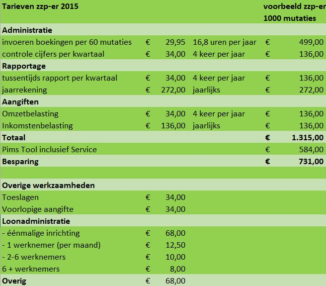 tarieven zzp-er 2015